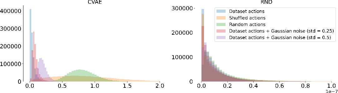 Figure 3 for Offline Reinforcement Learning as Anti-Exploration