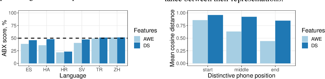 Figure 3 for Analyzing autoencoder-based acoustic word embeddings