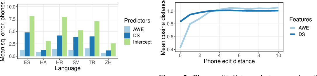 Figure 4 for Analyzing autoencoder-based acoustic word embeddings