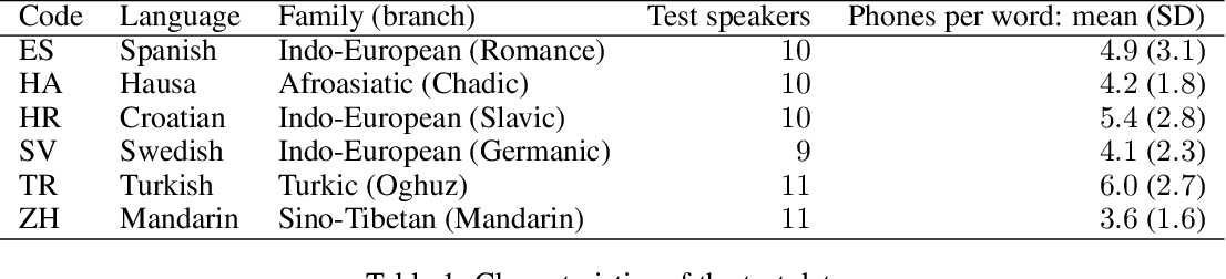 Figure 1 for Analyzing autoencoder-based acoustic word embeddings