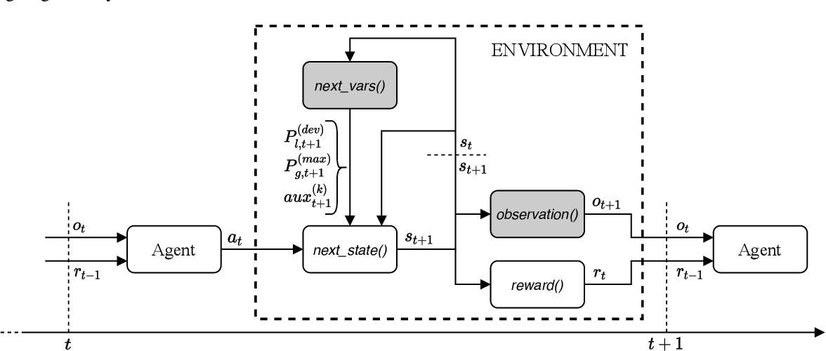 Figure 1 for Gym-ANM: Open-source software to leverage reinforcement learning for power system management in research and education
