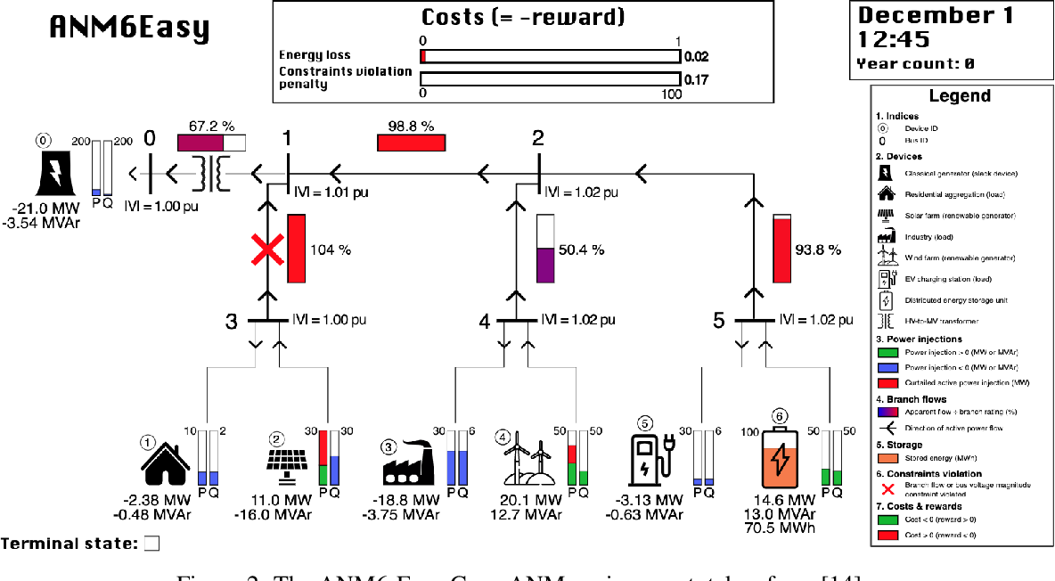 Figure 2 for Gym-ANM: Open-source software to leverage reinforcement learning for power system management in research and education