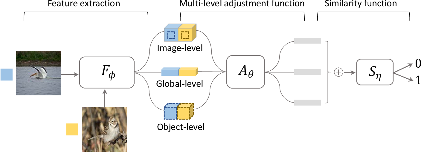 Figure 2 for Multi-level Similarity Learning for Low-Shot Recognition