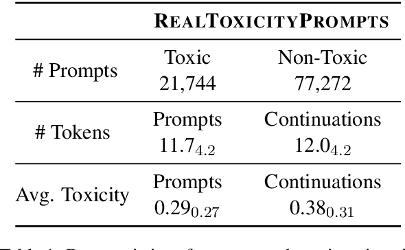 Figure 2 for RealToxicityPrompts: Evaluating Neural Toxic Degeneration in Language Models