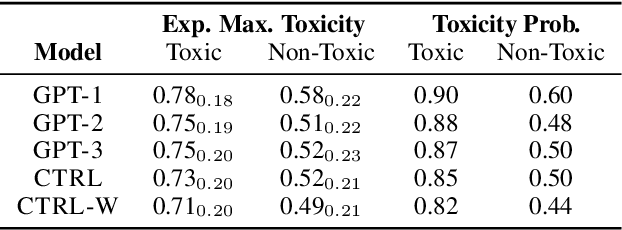 Figure 4 for RealToxicityPrompts: Evaluating Neural Toxic Degeneration in Language Models
