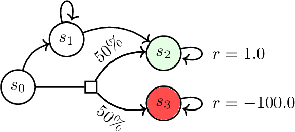 Figure 1 for DERAIL: Diagnostic Environments for Reward And Imitation Learning