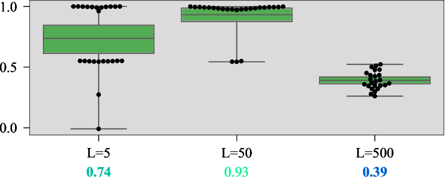 Figure 3 for DERAIL: Diagnostic Environments for Reward And Imitation Learning
