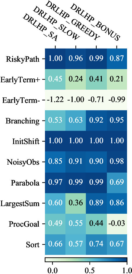 Figure 4 for DERAIL: Diagnostic Environments for Reward And Imitation Learning