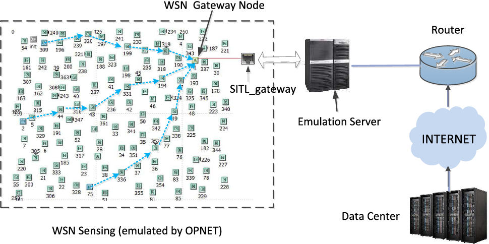 Image result for SDN simulation