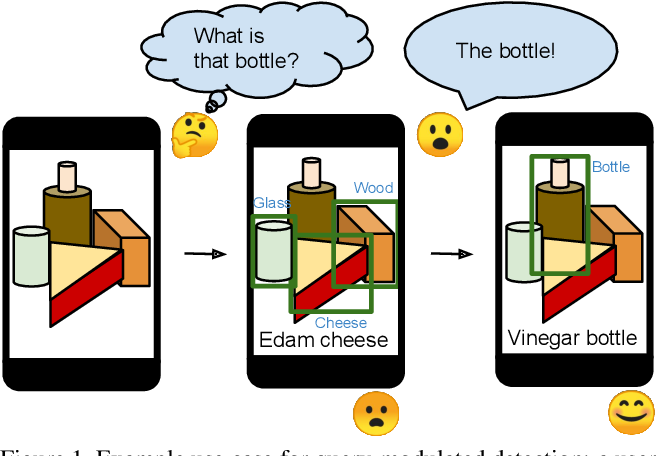 Figure 1 for Bridging the Gap Between Object Detection and User Intent via Query-Modulation