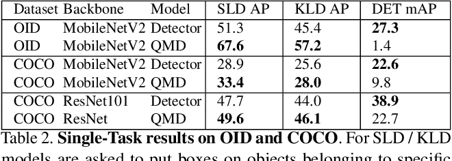Figure 4 for Bridging the Gap Between Object Detection and User Intent via Query-Modulation