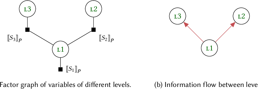 Figure 1 for Conditional independence by typing