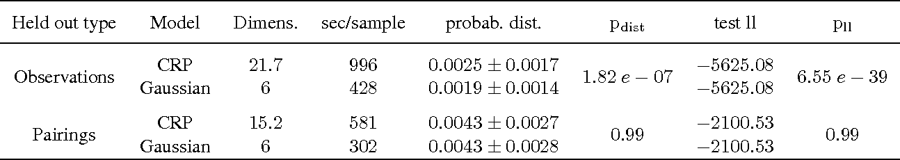 Figure 2 for A Bayesian Model of node interaction in networks