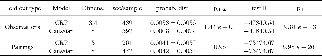 Figure 4 for A Bayesian Model of node interaction in networks