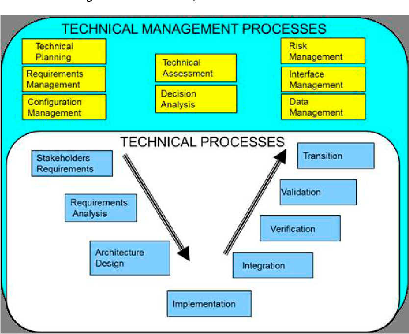 Transition Planning Missing Link >> Figure 4 From An Agile Systems Engineering Process The Missing Link