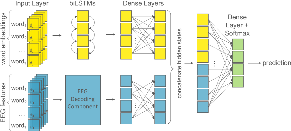 Figure 4 for Decoding EEG Brain Activity for Multi-Modal Natural Language Processing