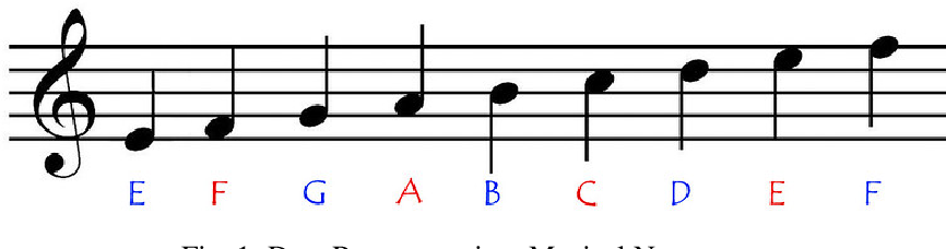 Figure 1 for Using a Bi-directional LSTM Model with Attention Mechanism trained on MIDI Data for Generating Unique Music