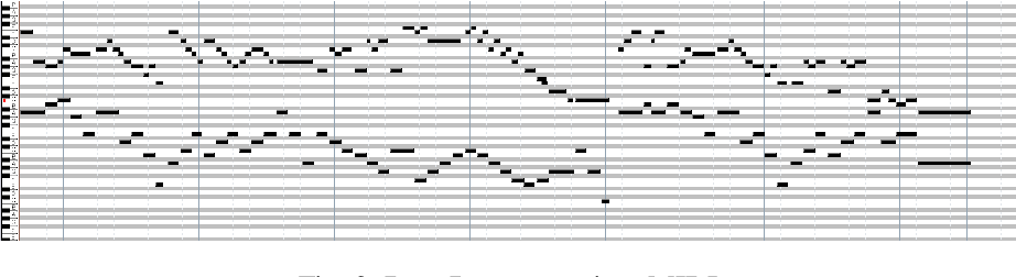 Figure 3 for Using a Bi-directional LSTM Model with Attention Mechanism trained on MIDI Data for Generating Unique Music