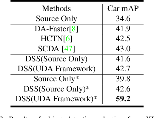 Figure 4 for Domain-Specific Suppression for Adaptive Object Detection