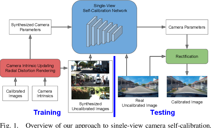 Figure 1 for Degeneracy in Self-Calibration Revisited and a Deep Learning Solution for Uncalibrated SLAM