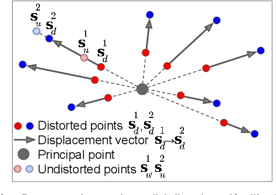 Figure 4 for Degeneracy in Self-Calibration Revisited and a Deep Learning Solution for Uncalibrated SLAM