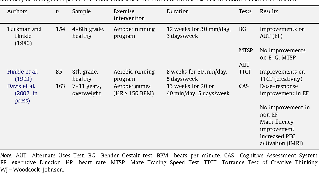 Table 2 from Effects of Physical Activity on Children's