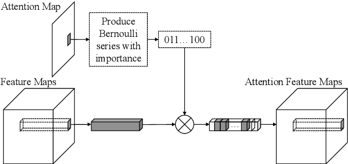 Figure 2 for Clothing Retrieval with Visual Attention Model