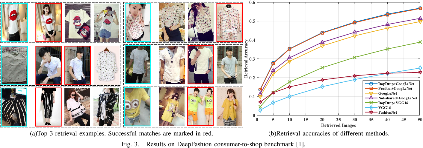Figure 3 for Clothing Retrieval with Visual Attention Model