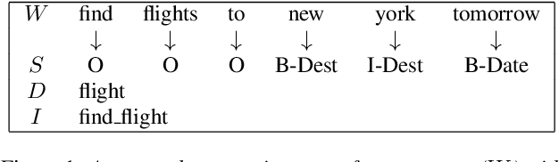Figure 1 for Towards Zero-Shot Frame Semantic Parsing for Domain Scaling