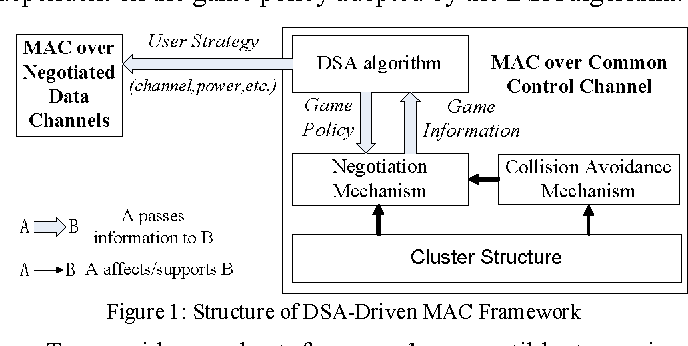 A Game Theoretic DSA-Driven MAC Framework for Cognitive Radio