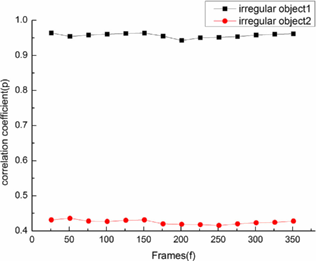 Fig. 7 The correlation coefficient curve of irregular patch and regular one