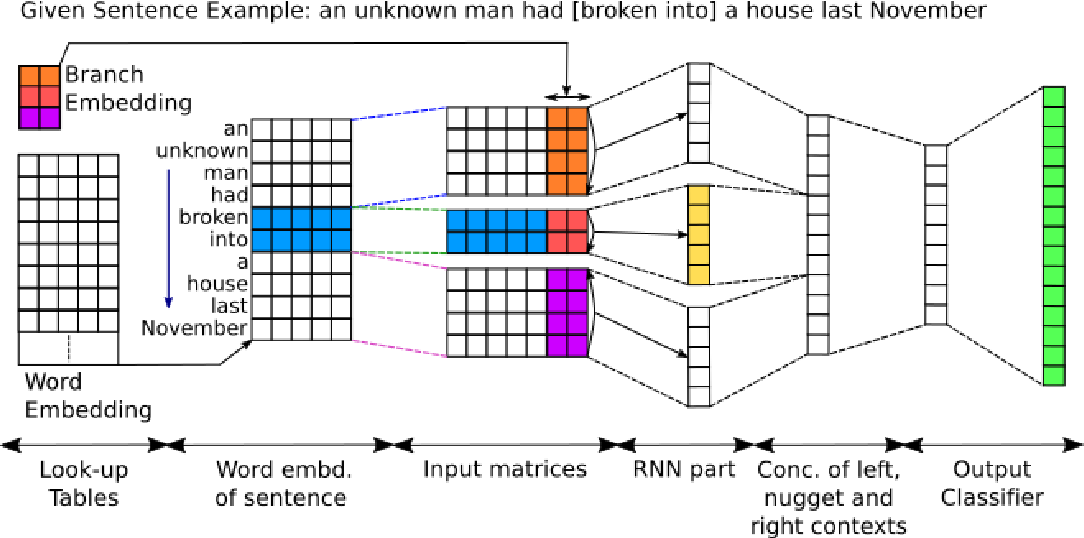 Figure 1 for Event Nugget Detection with Forward-Backward Recurrent Neural Networks