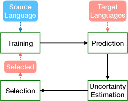 Figure 1 for Boosting Cross-Lingual Transfer via Self-Learning with Uncertainty Estimation