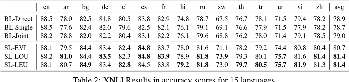 Figure 3 for Boosting Cross-Lingual Transfer via Self-Learning with Uncertainty Estimation