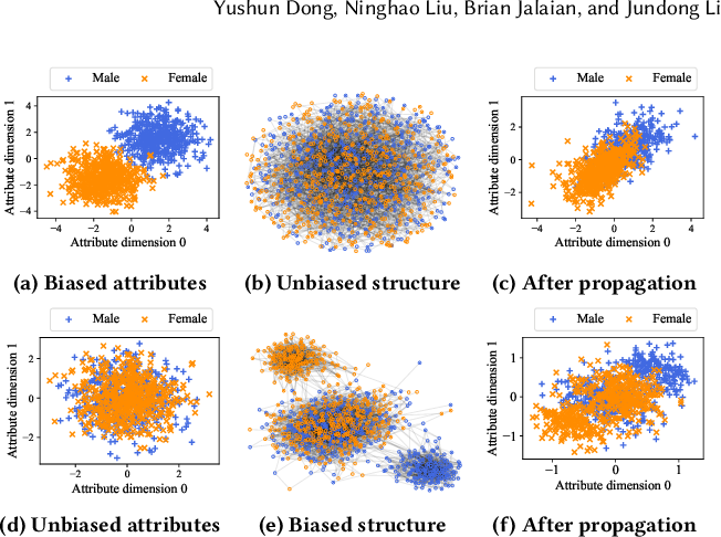 Figure 1 for EDITS: Modeling and Mitigating Data Bias for Graph Neural Networks