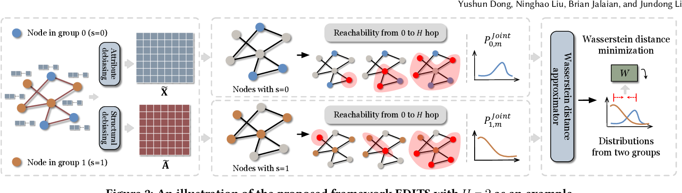 Figure 3 for EDITS: Modeling and Mitigating Data Bias for Graph Neural Networks