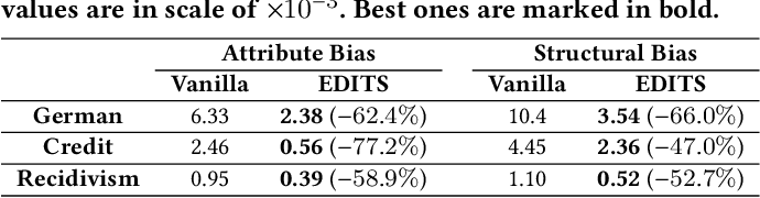 Figure 4 for EDITS: Modeling and Mitigating Data Bias for Graph Neural Networks