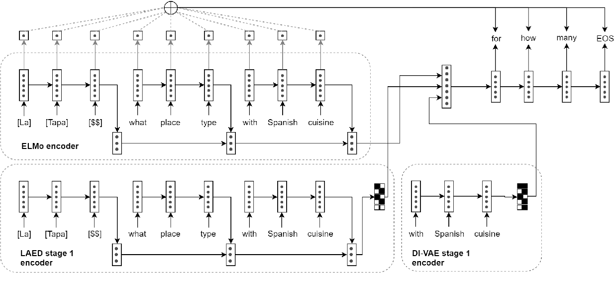 Figure 3 for Data-Efficient Goal-Oriented Conversation with Dialogue Knowledge Transfer Networks