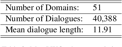 Figure 4 for Data-Efficient Goal-Oriented Conversation with Dialogue Knowledge Transfer Networks