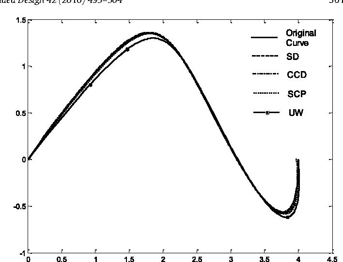 Fig. 1. Comparison of the four degree reduction algorithms.
