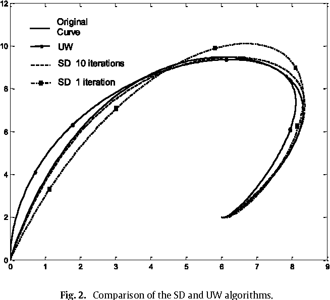 Fig. 2. Comparison of the SD and UW algorithms.