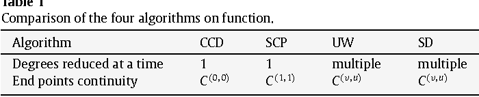 Table 1 Comparison of the four algorithms on function.
