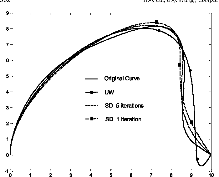 Fig. 3. Comparison of the SD and UW algorithms.