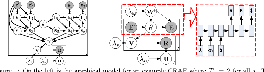 Figure 1 for Collaborative Recurrent Autoencoder: Recommend while Learning to Fill in the Blanks