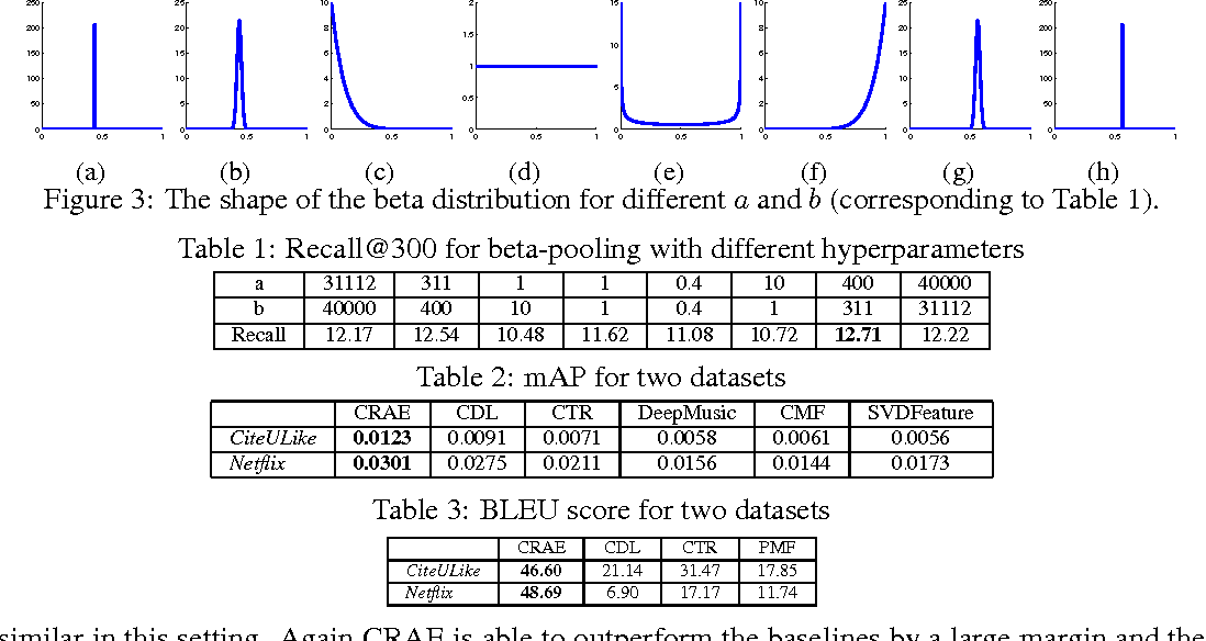 Figure 2 for Collaborative Recurrent Autoencoder: Recommend while Learning to Fill in the Blanks