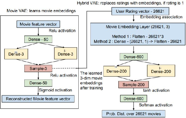 Figure 3 for A Hybrid Variational Autoencoder for Collaborative Filtering