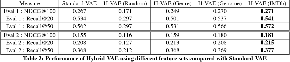 Figure 4 for A Hybrid Variational Autoencoder for Collaborative Filtering