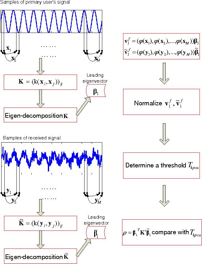 Figure 1 for Spectrum Sensing for Cognitive Radio Using Kernel-Based Learning