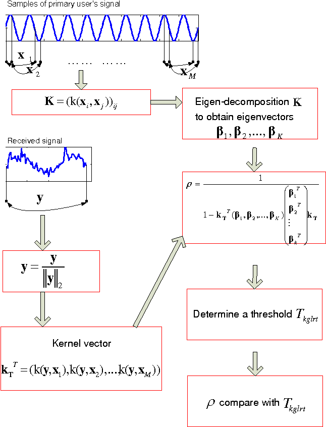 Figure 2 for Spectrum Sensing for Cognitive Radio Using Kernel-Based Learning