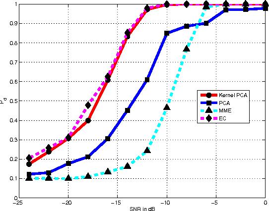 Figure 3 for Spectrum Sensing for Cognitive Radio Using Kernel-Based Learning